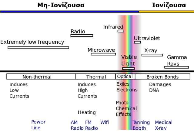 wifi-Ακτινοβολία