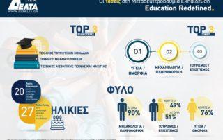 Τάσεις στη Μεταδευτεροβάθμια Εκπαίδευση