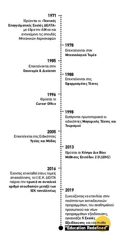 iek-delta-history